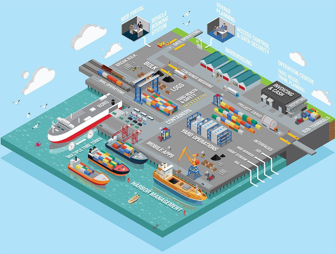 The Port of Jade Logistics - map showing how Master Terminal TOS works across port operations.